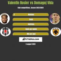 Valentin Rosier vs Domagoj Vida h2h player stats