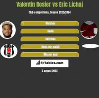 Valentin Rosier vs Eric Lichaj h2h player stats