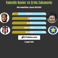 Valentin Rosier vs Ervin Zukanovic h2h player stats