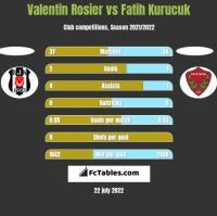 Valentin Rosier vs Fatih Kurucuk h2h player stats