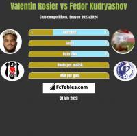 Valentin Rosier vs Fedor Kudryashov h2h player stats