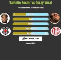 Valentin Rosier vs Guray Vural h2h player stats