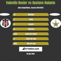 Valentin Rosier vs Gustavo Dulanto h2h player stats