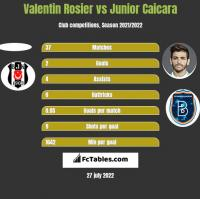 Valentin Rosier vs Junior Caicara h2h player stats