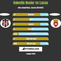 Valentin Rosier vs Lucas h2h player stats