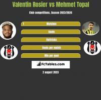 Valentin Rosier vs Mehmet Topal h2h player stats