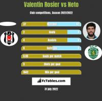 Valentin Rosier vs Neto h2h player stats