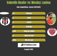 Valentin Rosier vs Wesley Lautoa h2h player stats