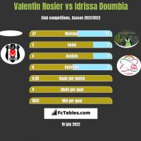 Valentin Rosier vs Idrissa Doumbia h2h player stats