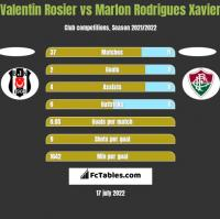 Valentin Rosier vs Marlon Rodrigues Xavier h2h player stats