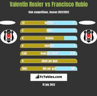 Valentin Rosier vs Francisco Rubio h2h player stats