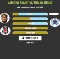 Valentin Rosier vs Ridvan Yilmaz h2h player stats