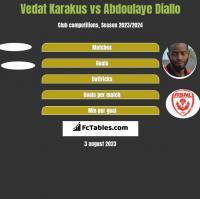 Vedat Karakus vs Abdoulaye Diallo h2h player stats