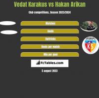 Vedat Karakus vs Hakan Arikan h2h player stats