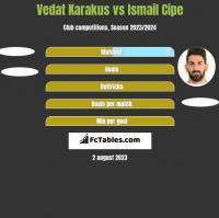 Vedat Karakus vs Ismail Cipe h2h player stats