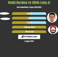 Vedat Karakus vs Silviu Lung Jr h2h player stats