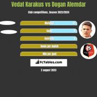 Vedat Karakus vs Dogan Alemdar h2h player stats
