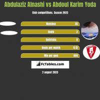 Abdulaziz Alnashi vs Abdoul Karim Yoda h2h player stats