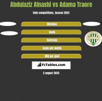 Abdulaziz Alnashi vs Adama Traore h2h player stats