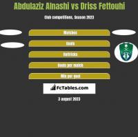 Abdulaziz Alnashi vs Driss Fettouhi h2h player stats