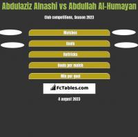 Abdulaziz Alnashi vs Abdullah Al-Humayan h2h player stats