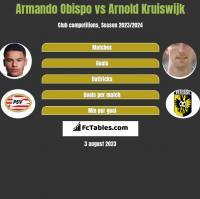 Armando Obispo vs Arnold Kruiswijk h2h player stats