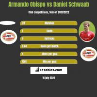 Armando Obispo vs Daniel Schwaab h2h player stats
