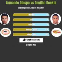 Armando Obispo vs Danilho Doekhi h2h player stats