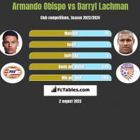 Armando Obispo vs Darryl Lachman h2h player stats