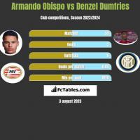 Armando Obispo vs Denzel Dumfries h2h player stats