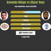 Armando Obispo vs Eliazer Dasa h2h player stats