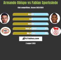 Armando Obispo vs Fabian Sporkslede h2h player stats
