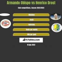 Armando Obispo vs Henrico Drost h2h player stats