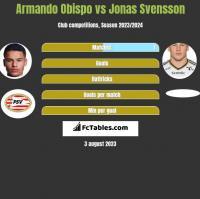 Armando Obispo vs Jonas Svensson h2h player stats