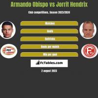 Armando Obispo vs Jorrit Hendrix h2h player stats