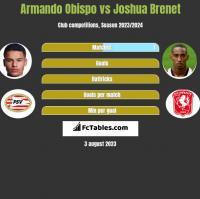 Armando Obispo vs Joshua Brenet h2h player stats
