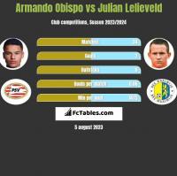 Armando Obispo vs Julian Lelieveld h2h player stats