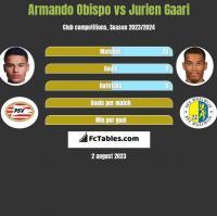 Armando Obispo vs Jurien Gaari h2h player stats