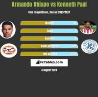 Armando Obispo vs Kenneth Paal h2h player stats