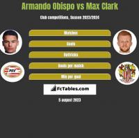 Armando Obispo vs Max Clark h2h player stats
