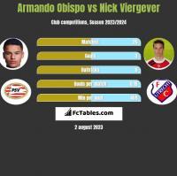 Armando Obispo vs Nick Viergever h2h player stats