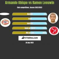 Armando Obispo vs Ramon Leeuwin h2h player stats