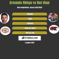 Armando Obispo vs Ron Vlaar h2h player stats