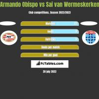 Armando Obispo vs Sai van Wermeskerken h2h player stats