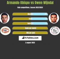 Armando Obispo vs Owen Wijndal h2h player stats
