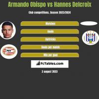 Armando Obispo vs Hannes Delcroix h2h player stats
