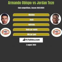 Armando Obispo vs Jordan Teze h2h player stats