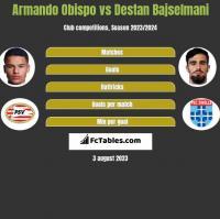 Armando Obispo vs Destan Bajselmani h2h player stats