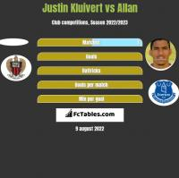 Justin Kluivert vs Allan h2h player stats