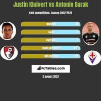 Justin Kluivert vs Antonin Barak h2h player stats